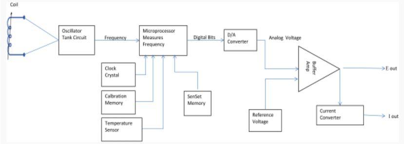 an overview of linear lvit position sensor technology. Black Bedroom Furniture Sets. Home Design Ideas