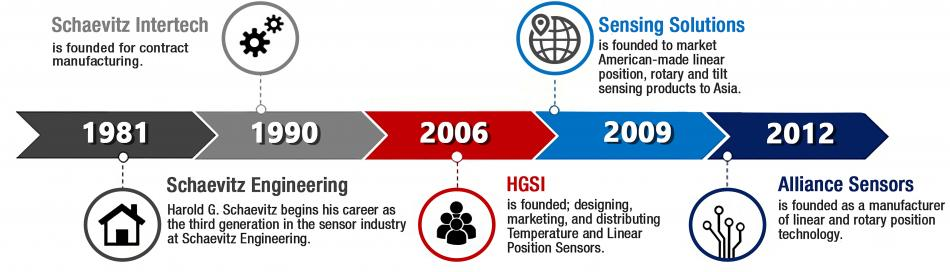 HGSI Timeline About Us